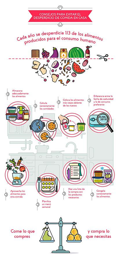 ¿Contaminación por desperdicio de alimentos?